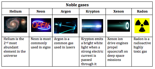 """noble gases Which is ironic, as that institution was home to scientists who discovered five noble gases — steve mirsky, scientific american, a book that bills itself as """"the definitive field guide to animal flatulence"""", 1 june 2018 the xenex lightstrike uses pulsed xenon, an environmentally-friendly."""